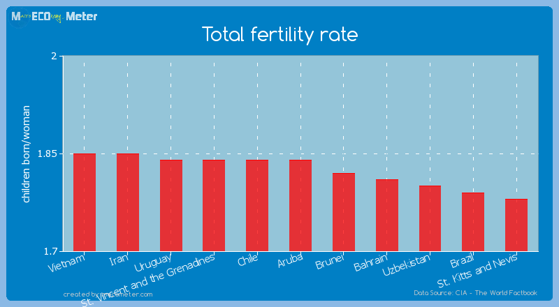 Total fertility rate of Aruba
