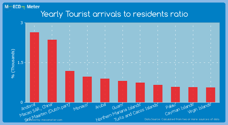 Yearly Tourist arrivals to residents ratio of Aruba