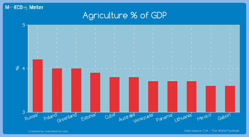 Agriculture % of GDP of Australia