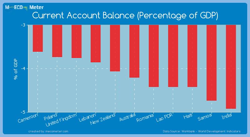 Current Account Balance (Percentage of GDP) of Australia