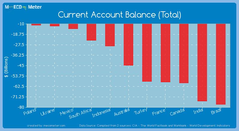 Current Account Balance (Total) of Australia