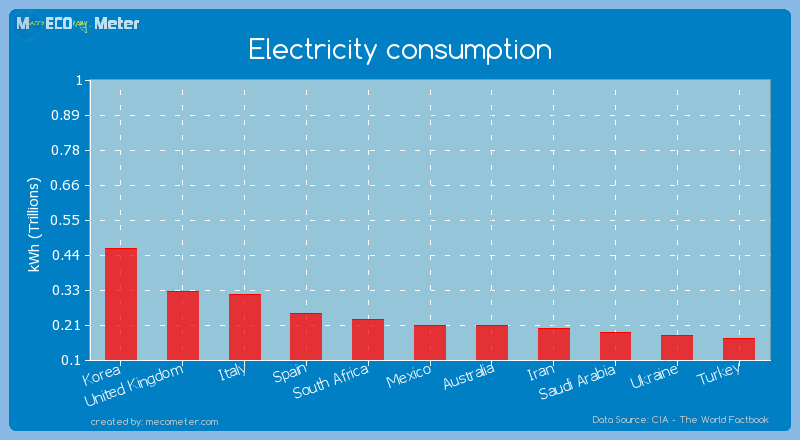 Electricity consumption of Australia