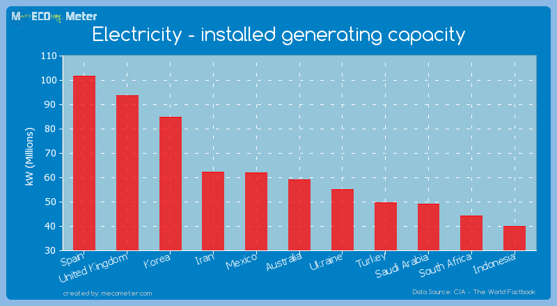 Electricity - installed generating capacity of Australia