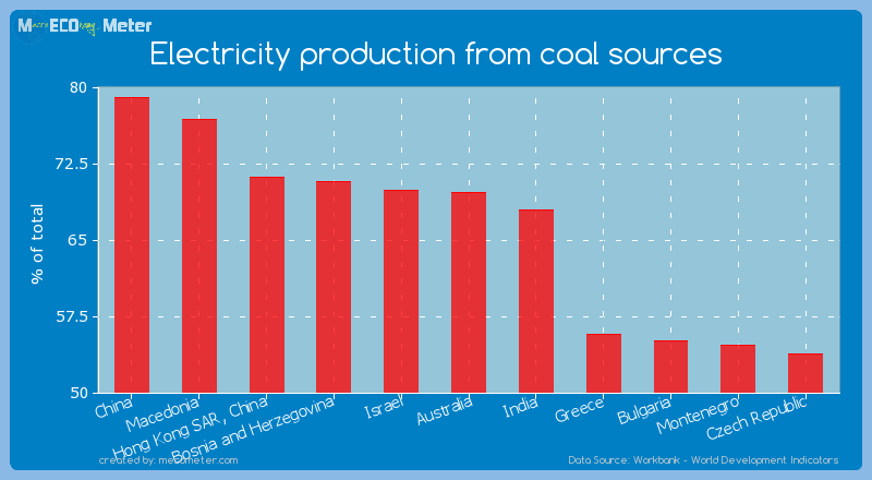 Electricity production from coal sources of Australia