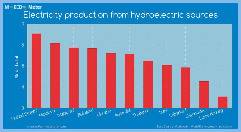 Electricity production from hydroelectric sources of Australia