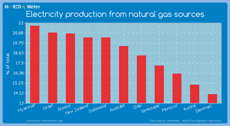 Electricity production from natural gas sources of Australia