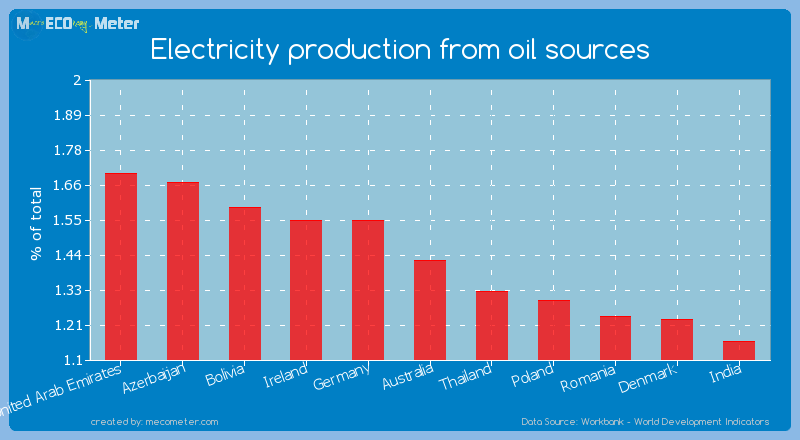 Electricity production from oil sources of Australia