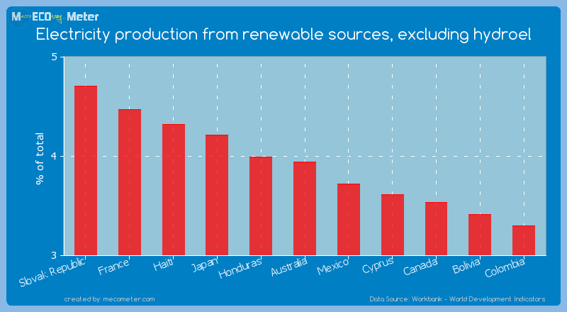 Electricity production from renewable sources, excluding hydroel of Australia