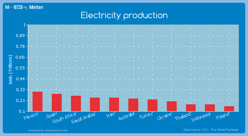 Electricity production of Australia