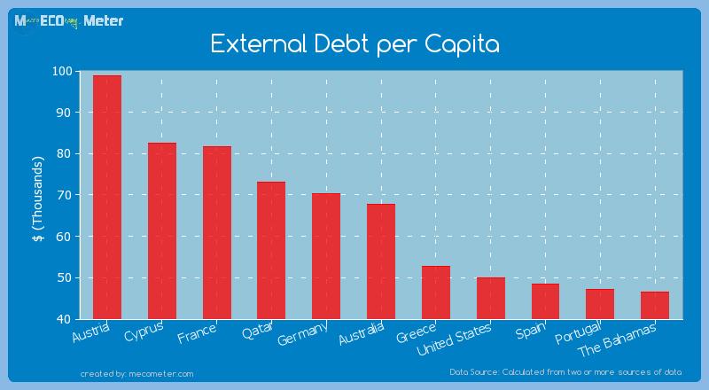 External Debt per Capita of Australia