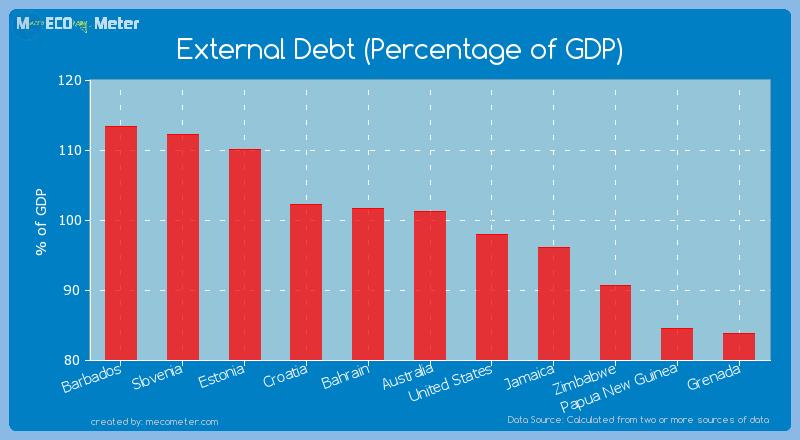 External Debt (Percentage of GDP) of Australia