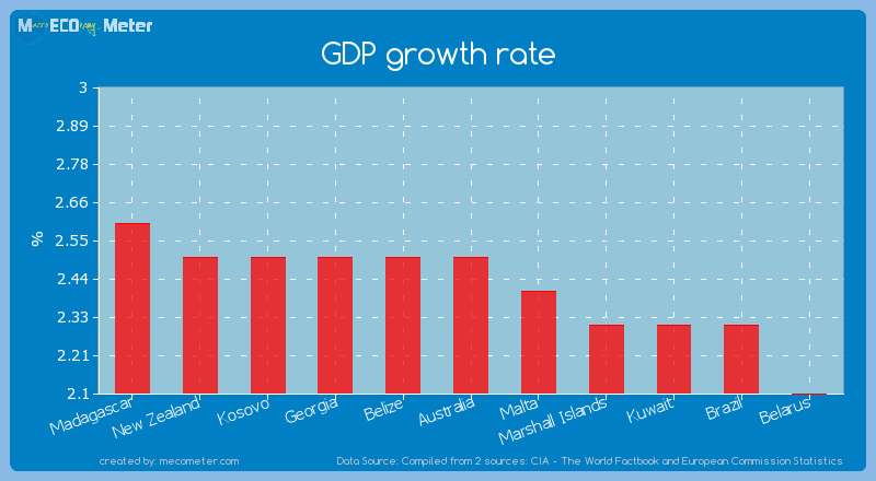 GDP growth rate of Australia
