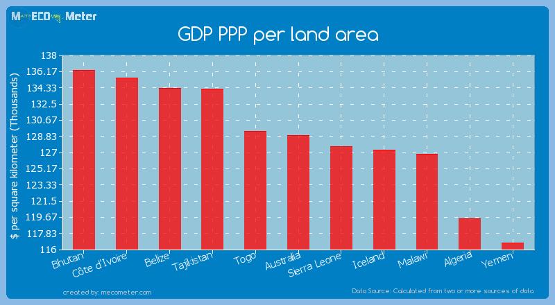 GDP PPP per land area of Australia