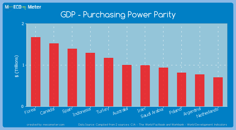 GDP - Purchasing Power Parity of Australia