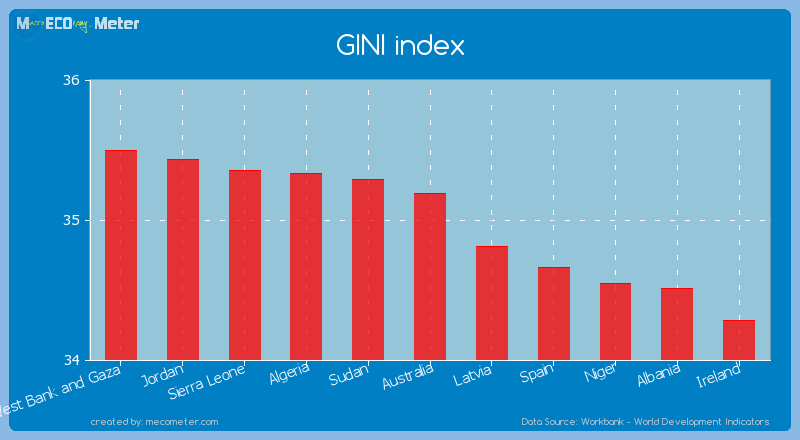 GINI index of Australia