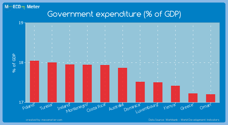 Government expenditure (% of GDP) of Australia