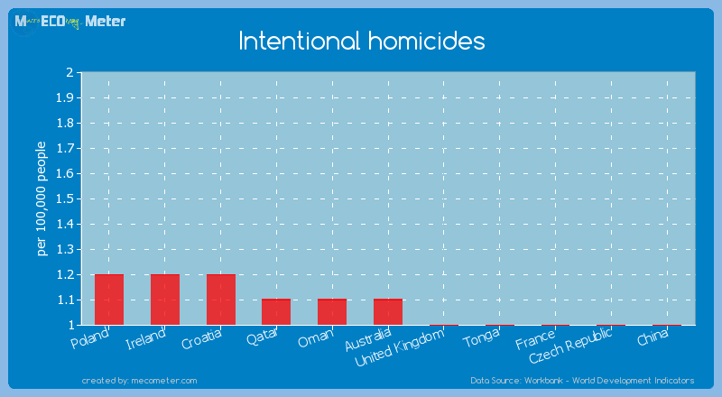 Intentional homicides of Australia