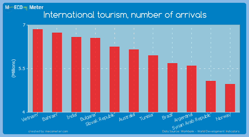 International tourism, number of arrivals of Australia