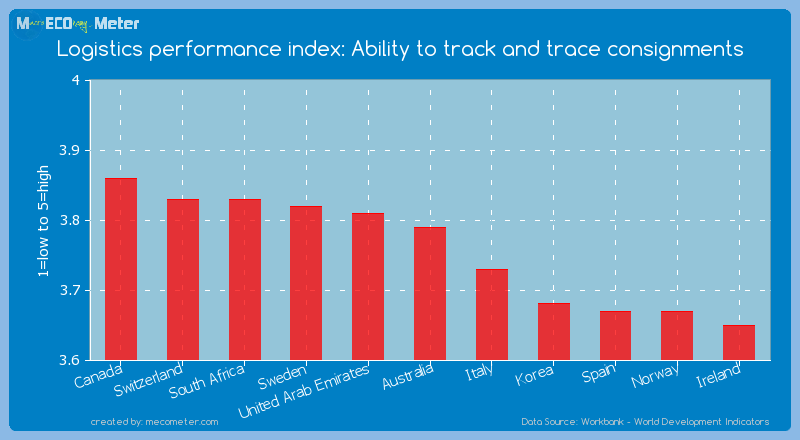 Logistics performance index: Ability to track and trace consignments of Australia