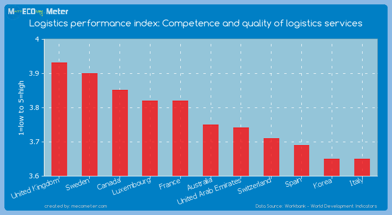 Logistics performance index: Competence and quality of logistics services of Australia