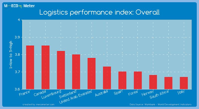 Logistics performance index: Overall of Australia