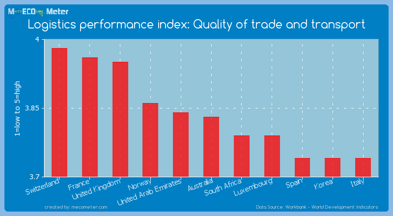 Logistics performance index: Quality of trade and transport of Australia