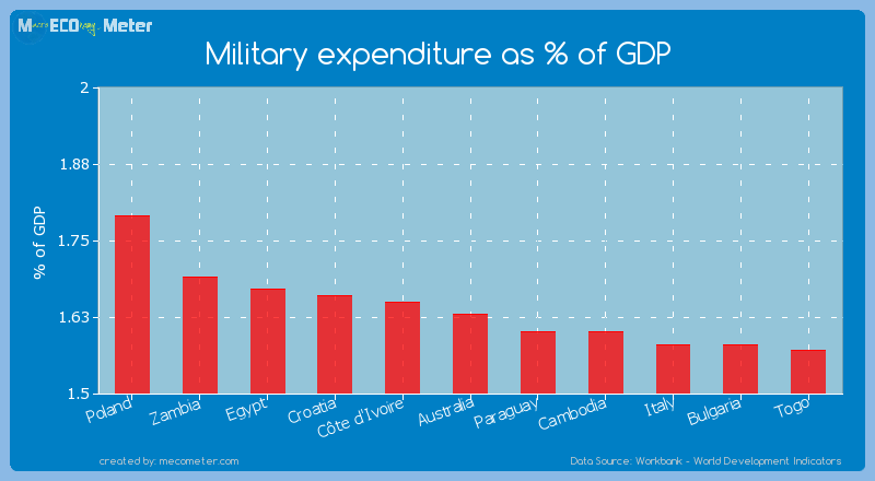 Military expenditure as % of GDP of Australia