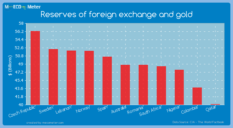 Reserves of foreign exchange and gold of Australia