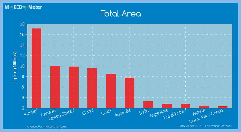 Total Area of Australia