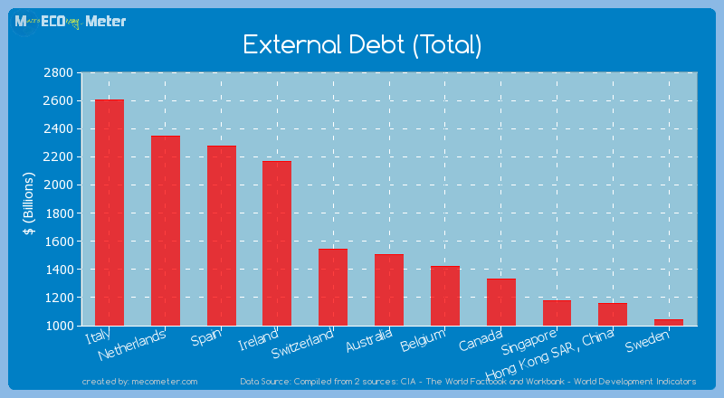 External Debt (Total) of Australia