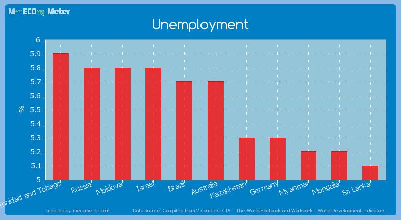 Unemployment of Australia