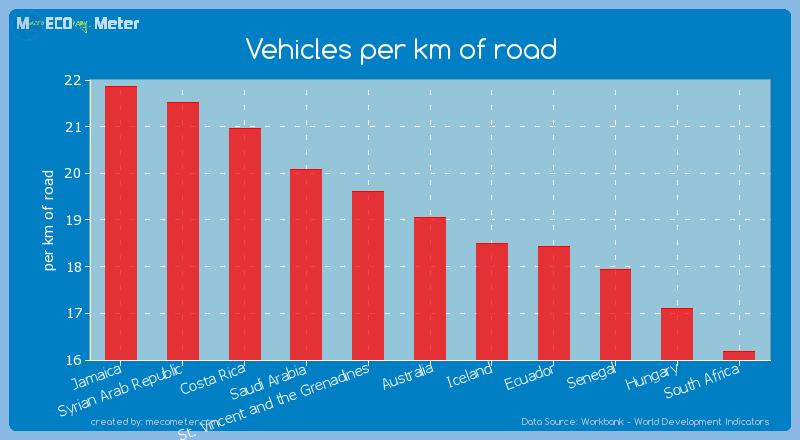 Vehicles per km of road of Australia