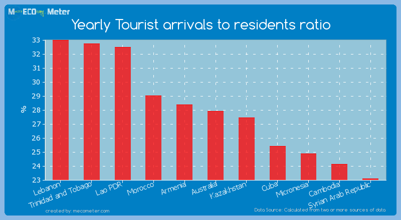 Yearly Tourist arrivals to residents ratio of Australia
