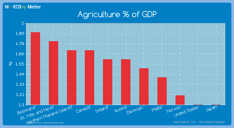 Agriculture % of GDP of Austria