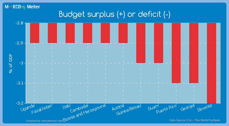 Budget surplus (+) or deficit (-) of Austria