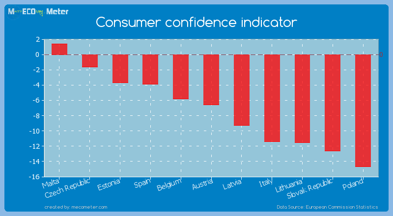 Consumer confidence indicator of Austria