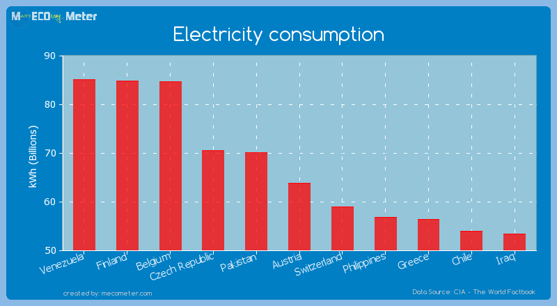 Electricity consumption of Austria