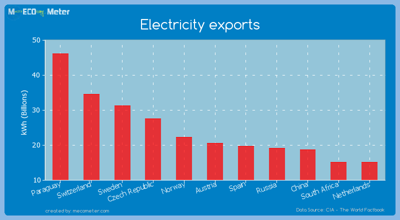 Electricity exports of Austria