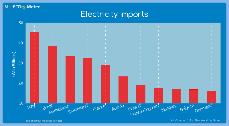 Electricity imports of Austria