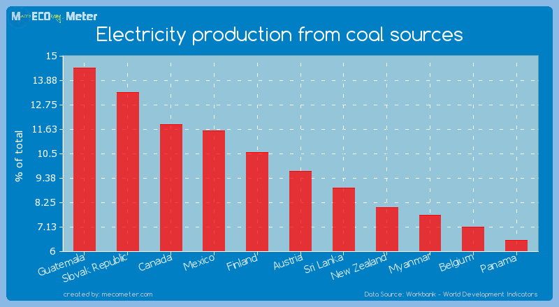 Electricity production from coal sources of Austria