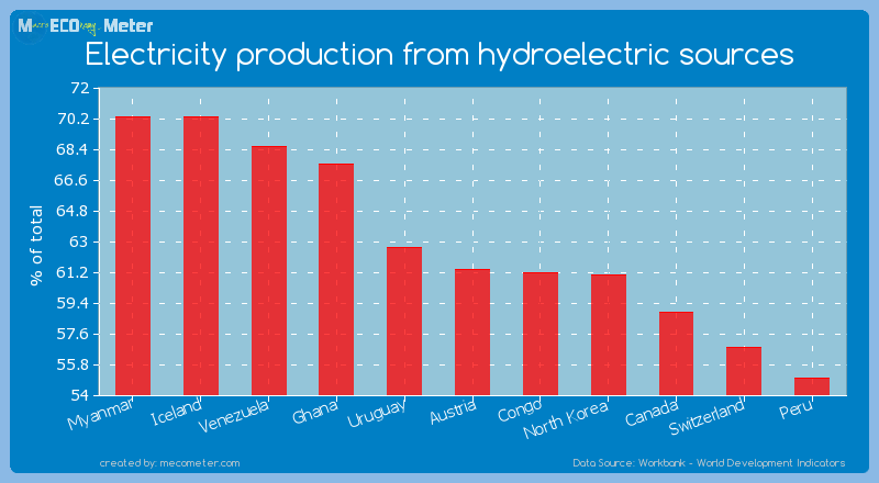 Electricity production from hydroelectric sources of Austria