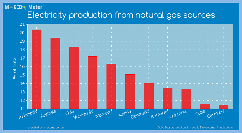 Electricity production from natural gas sources of Austria