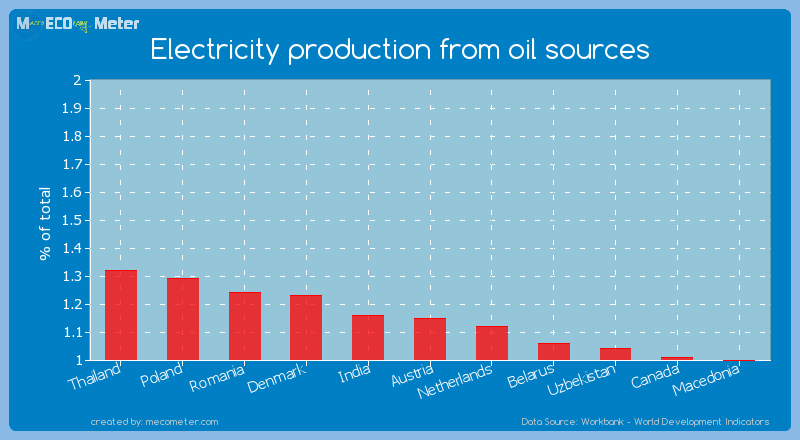 Electricity production from oil sources of Austria