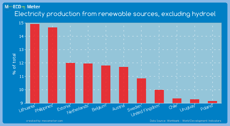 Electricity production from renewable sources, excluding hydroel of Austria
