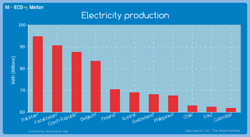Electricity production of Austria