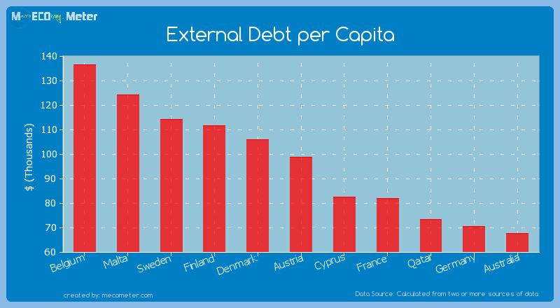 External Debt per Capita of Austria