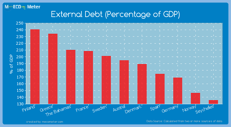 External Debt (Percentage of GDP) of Austria