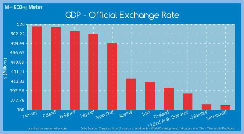 GDP - Official Exchange Rate of Austria