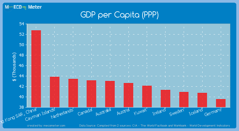 GDP per Capita (PPP) of Austria