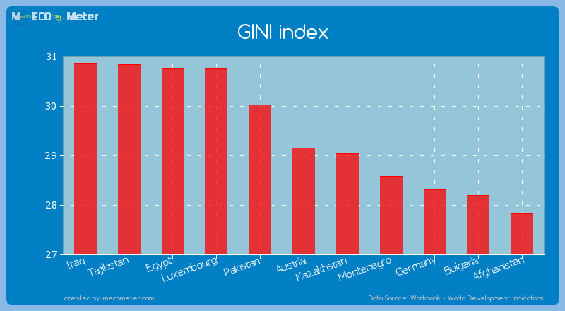 GINI index of Austria